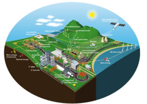 The Future of Energy Enabled By Smart Grid